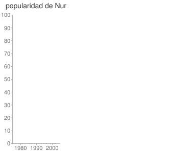 popularidad de Nur