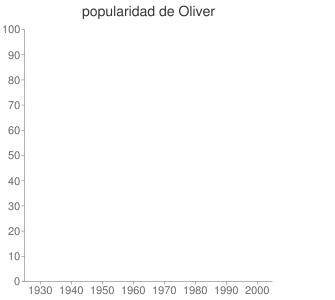 popularidad de Oliver