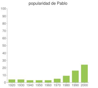 popularidad de Pablo