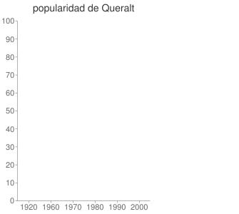 popularidad de Queralt
