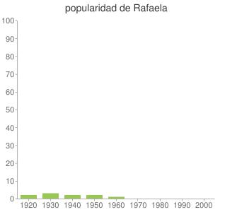 popularidad de Rafaela