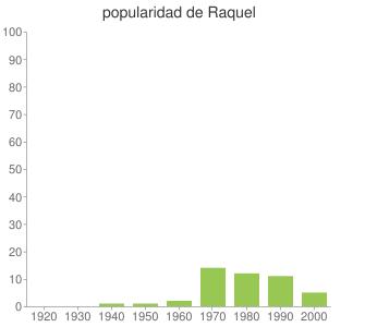 popularidad de Raquel