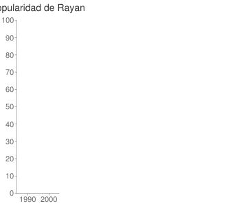 popularidad de Rayan