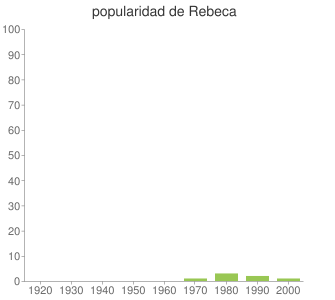 popularidad de Rebeca
