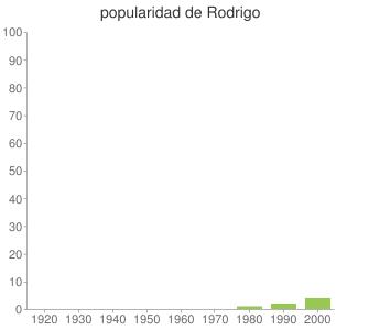 popularidad de Rodrigo