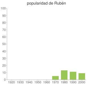 popularidad de Rubén