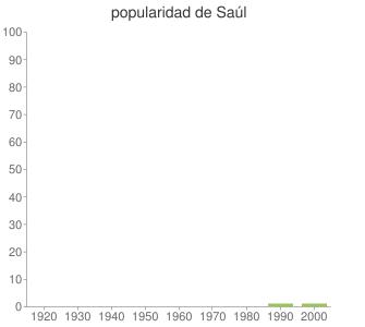 popularidad de Saúl