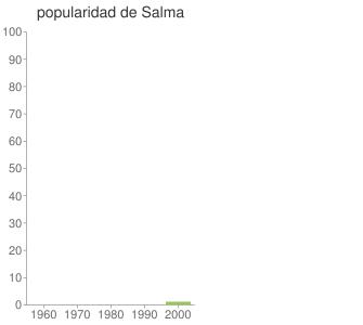 popularidad de Salma