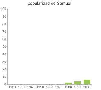 popularidad de Samuel