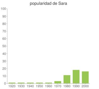 popularidad de Sara