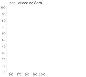 popularidad de Sarai