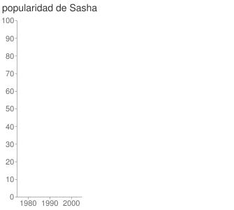 popularidad de Sasha