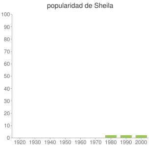 popularidad de Sheila