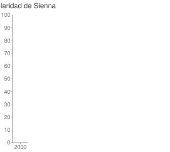popularidad de Sienna