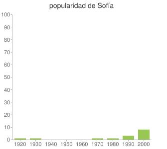 popularidad de Sofía