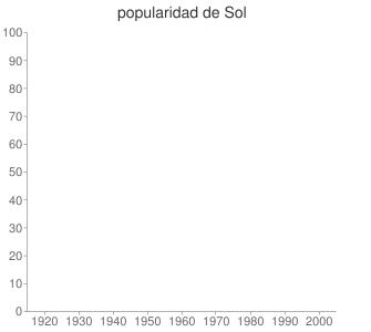 popularidad de Sol