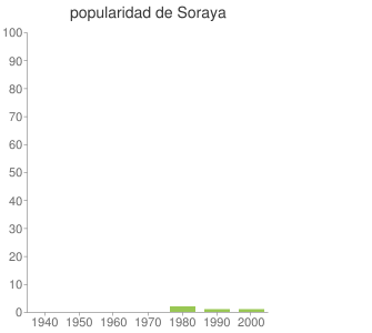 popularidad de Soraya