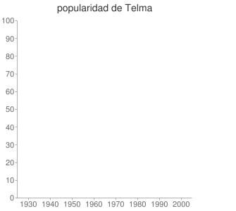 popularidad de Telma