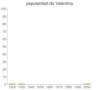 popularidad de Valentina