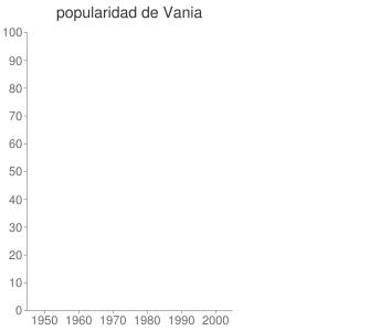 popularidad de Vania