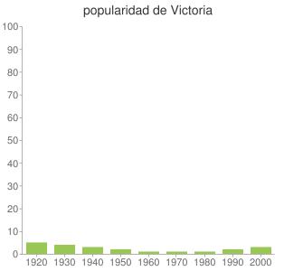 popularidad de Victoria