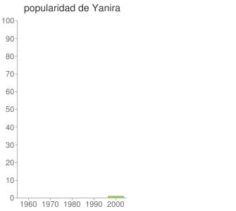 popularidad de Yanira