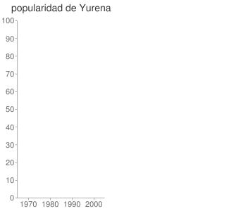 popularidad de Yurena