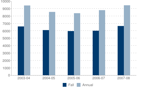 Fall and Annual Headcount Enrollment from 2003/04 to 2007/08
