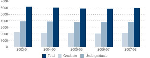 Undergraduate and Graduate Fall Headcount Enrollment from 2003/04 to 2007/08