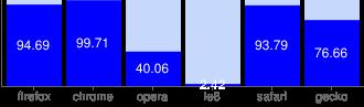 Chart?cht=bvo&chs=330x97&chd=t:94