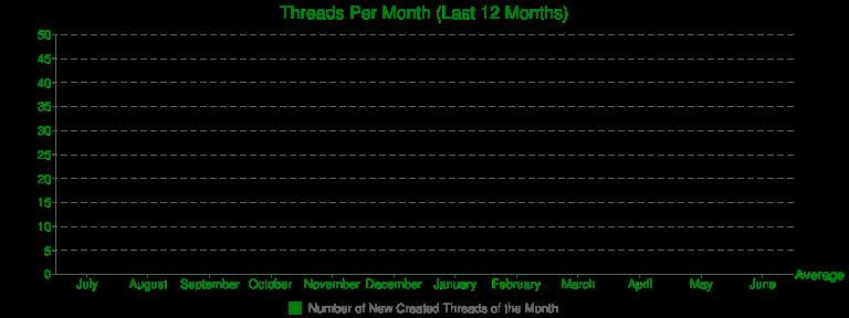 Threads Per Month (Last 12 Months)