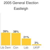 39% Lib Dem, 38% Conservative, 21% Labour, 3% UKIP