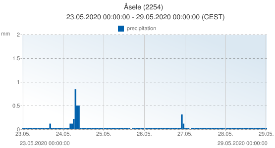 Åsele, Sweden (2254): precipitation: 23.05.2020 00:00:00 - 29.05.2020 00:00:00 (CEST)