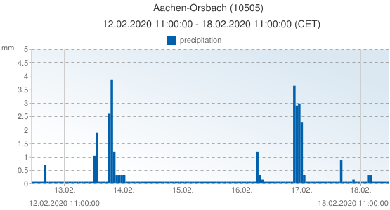 Aachen-Orsbach, Germany (10505): precipitation: 12.02.2020 11:00:00 - 18.02.2020 11:00:00 (CET)