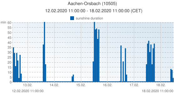 Aachen-Orsbach, Germany (10505): sunshine duration: 12.02.2020 11:00:00 - 18.02.2020 11:00:00 (CET)