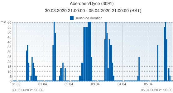 Aberdeen/Dyce, United Kingdom (3091): sunshine duration: 30.03.2020 21:00:00 - 05.04.2020 21:00:00 (BST)