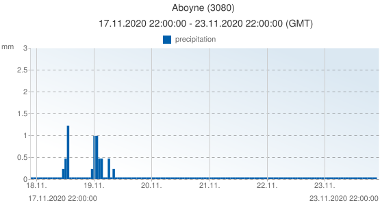 Aboyne, United Kingdom (3080): precipitation: 17.11.2020 22:00:00 - 23.11.2020 22:00:00 (GMT)