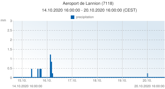 Aeroport de Lannion, France (7118): precipitation: 14.10.2020 16:00:00 - 20.10.2020 16:00:00 (CEST)