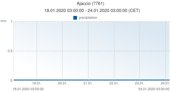Ajaccio, France (7761): precipitation: 18.01.2020 03:00:00 - 24.01.2020 03:00:00 (CET)