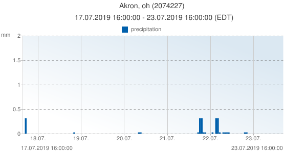Akron, oh, United States of America (2074227): precipitation: 17.07.2019 16:00:00 - 23.07.2019 16:00:00 (EDT)