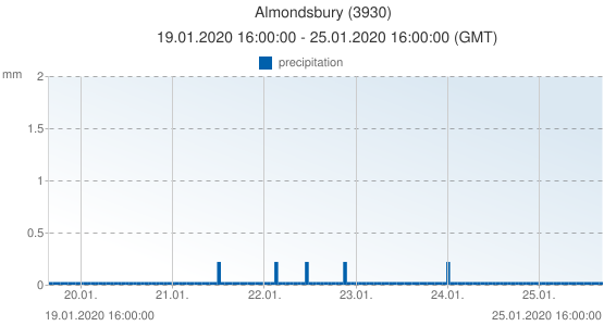 Almondsbury, United Kingdom (3930): precipitation: 19.01.2020 16:00:00 - 25.01.2020 16:00:00 (GMT)