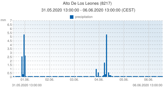 Alto De Los Leones, Spain (8217): precipitation: 31.05.2020 13:00:00 - 06.06.2020 13:00:00 (CEST)