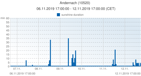 Andernach, Germany (10520): sunshine duration: 06.11.2019 17:00:00 - 12.11.2019 17:00:00 (CET)