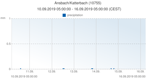 Ansbach/Katterbach, Germany (10755): precipitation: 10.09.2019 05:00:00 - 16.09.2019 05:00:00 (CEST)