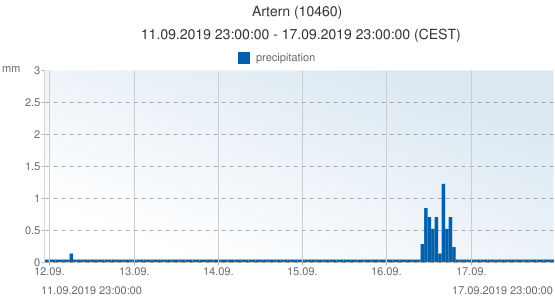 Artern, Germany (10460): precipitation: 11.09.2019 23:00:00 - 17.09.2019 23:00:00 (CEST)
