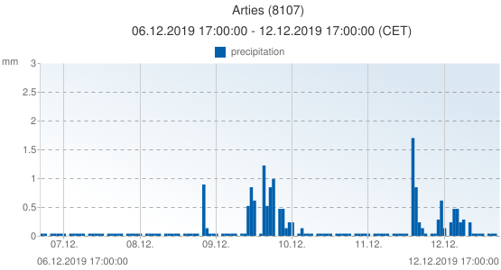 Arties, Spain (8107): precipitation: 06.12.2019 17:00:00 - 12.12.2019 17:00:00 (CET)