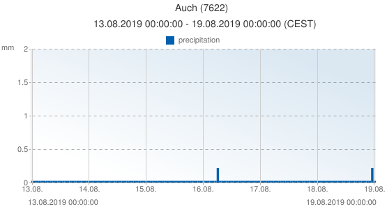 Auch, France (7622): precipitation: 13.08.2019 00:00:00 - 19.08.2019 00:00:00 (CEST)