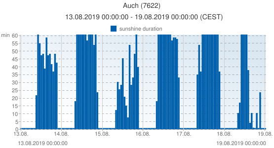 Auch, France (7622): sunshine duration: 13.08.2019 00:00:00 - 19.08.2019 00:00:00 (CEST)
