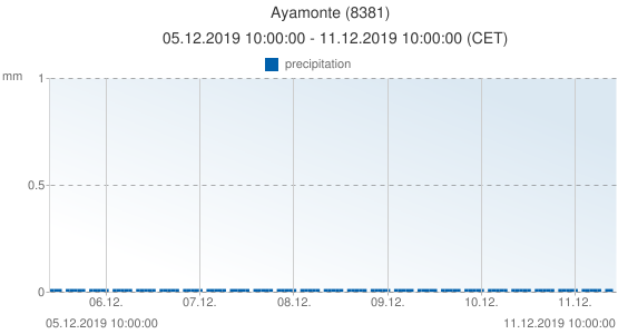 Ayamonte, Spain (8381): precipitation: 05.12.2019 10:00:00 - 11.12.2019 10:00:00 (CET)