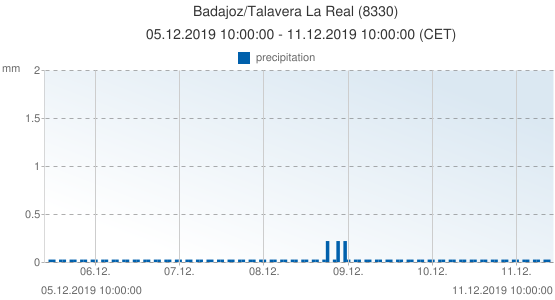 Badajoz/Talavera La Real, Spain (8330): precipitation: 05.12.2019 10:00:00 - 11.12.2019 10:00:00 (CET)